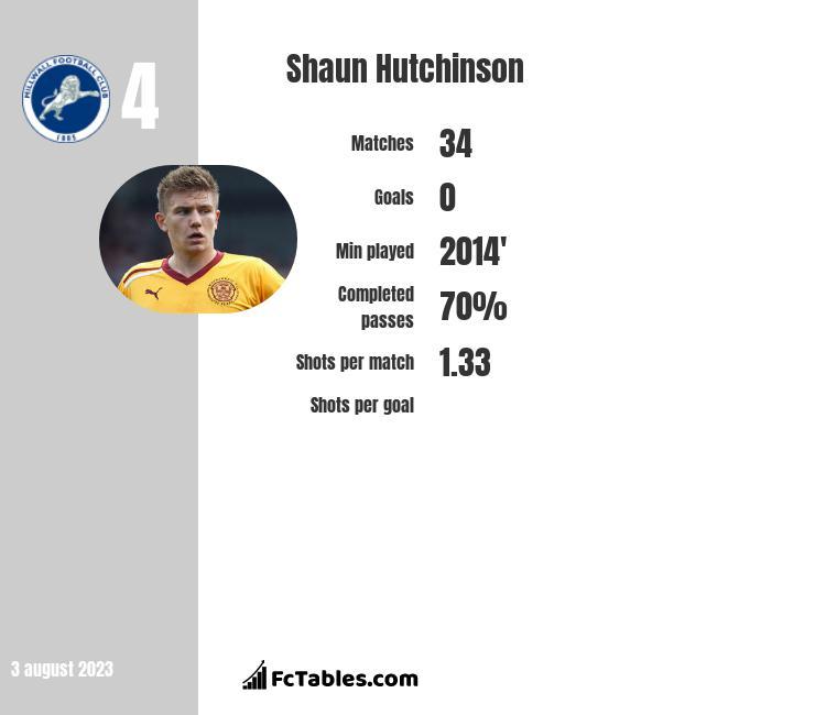 Shaun Hutchinson infographic