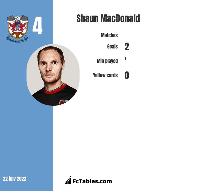 Shaun MacDonald infographic statistics for Rotherham United