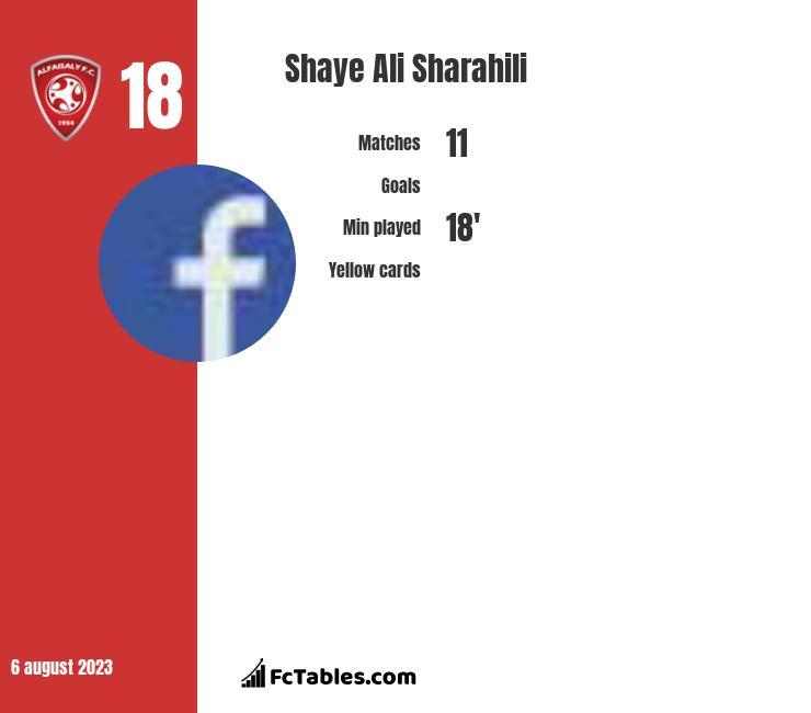Shaye Ali Sharahili infographic