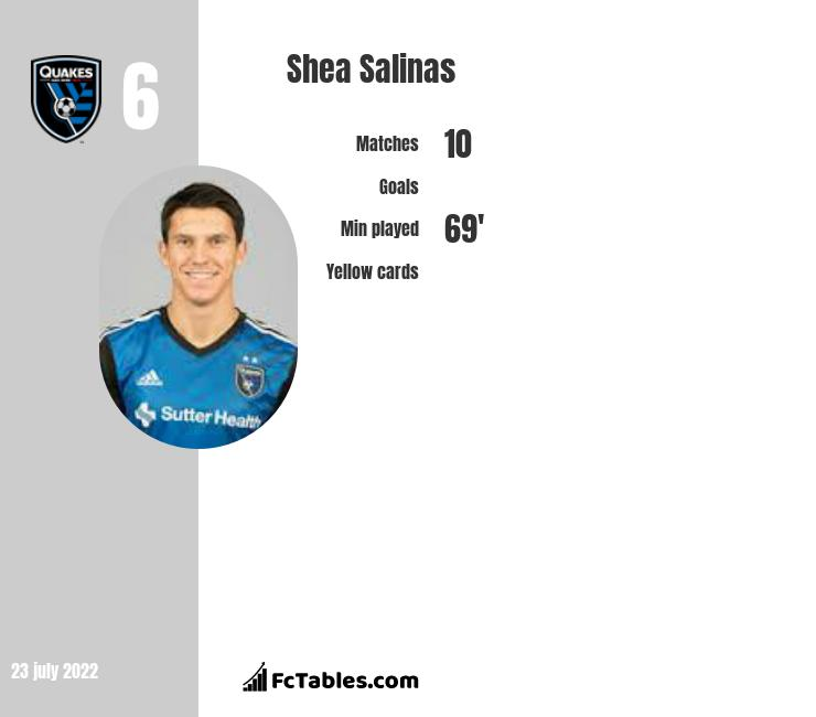 Shea Salinas infographic statistics for San Jose Earthquakes