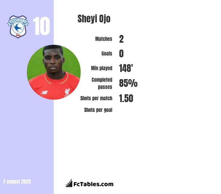 Sheyi Ojo infographic statistics for Reims