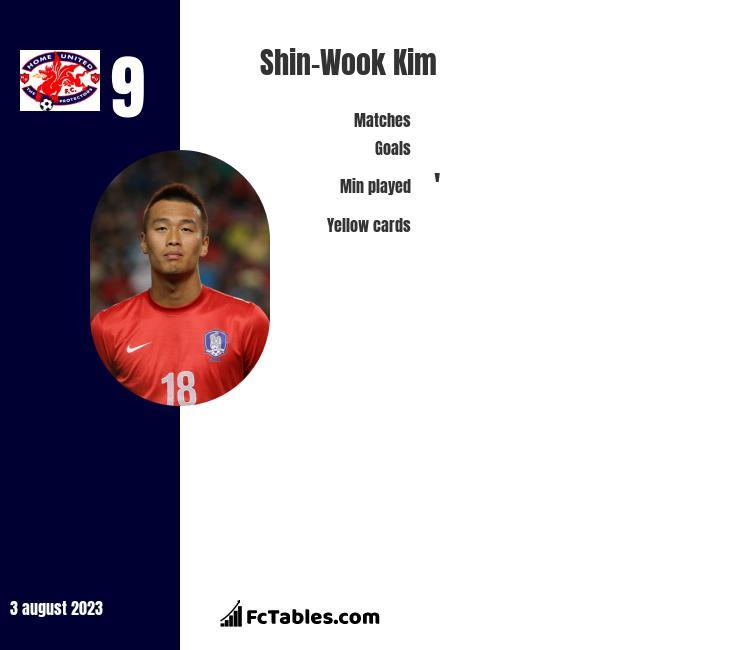 Shin-Wook Kim infographic
