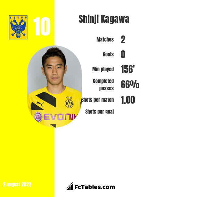 Shinji Kagawa infographic statistics for Besiktas