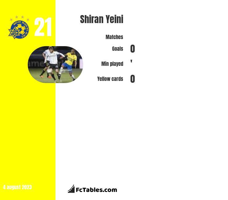 Shiran Yeini infographic