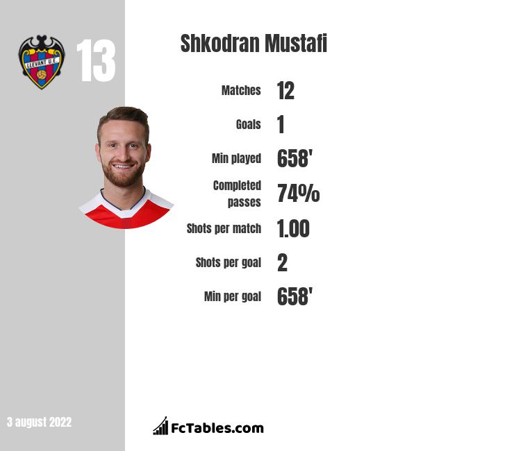 Shkodran Mustafi infographic statistics for Arsenal