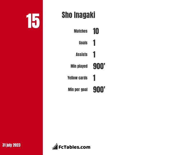 Sho Inagaki infographic