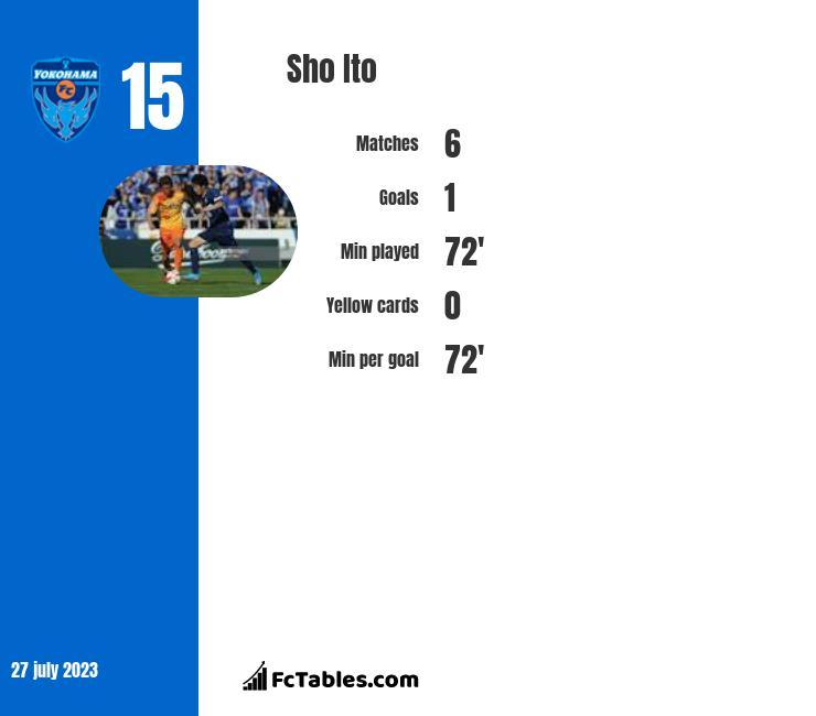 Sho Ito infographic