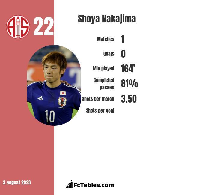 Shoya Nakajima infographic