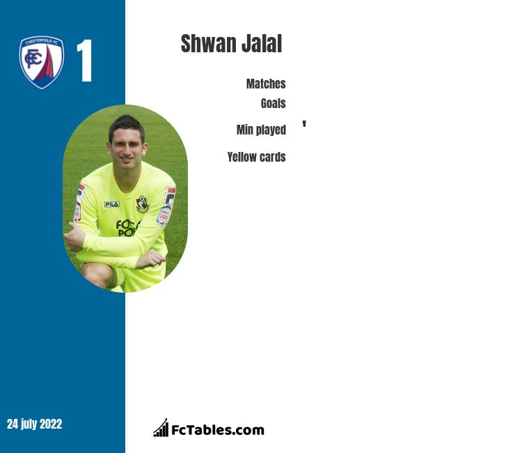 Shwan Jalal infographic statistics for Chesterfield