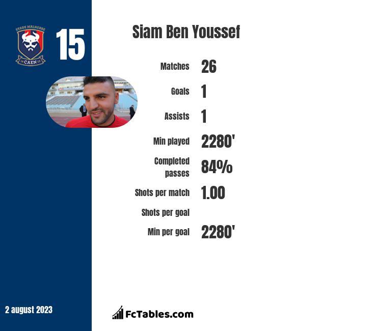 Siam Ben Youssef infographic