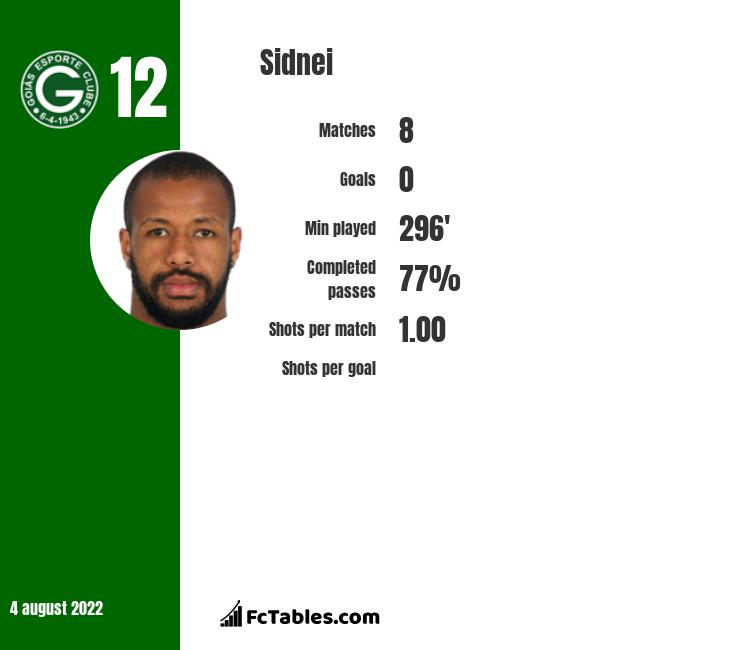 Sidnei infographic statistics for Real Betis