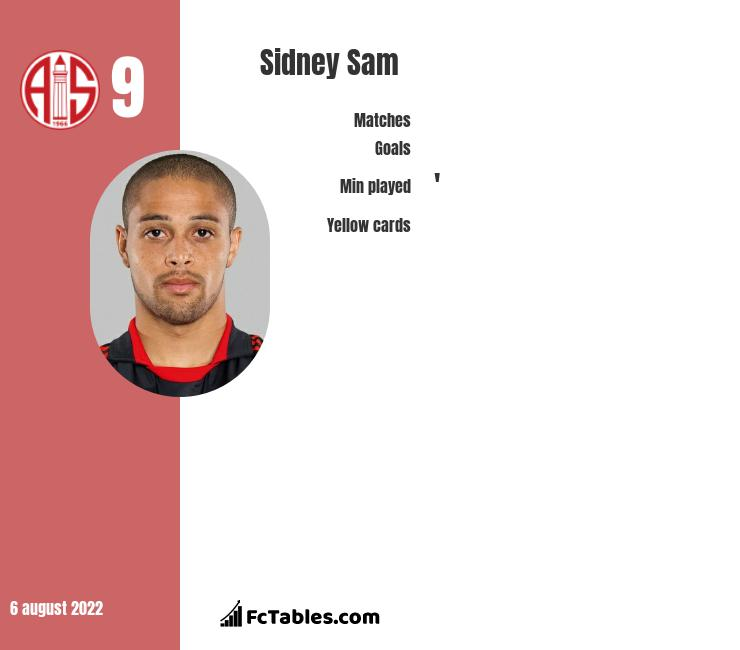 Sidney Sam infographic statistics for Altach