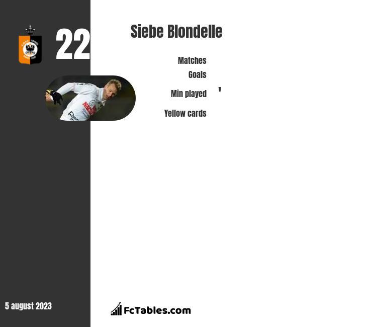 Siebe Blondelle infographic