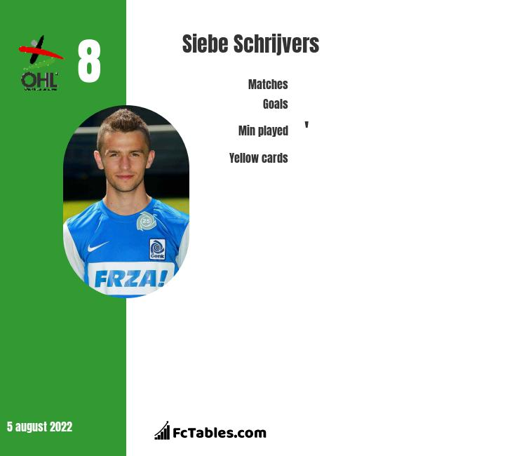Siebe Schrijvers infographic statistics for Club Bruges