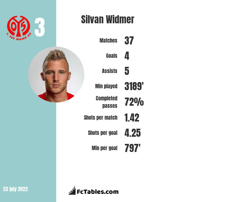 Silvan Widmer infographic statistics for FC Basel