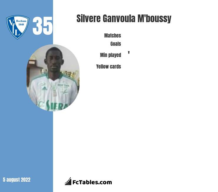 Silvere Ganvoula M'boussy infographic