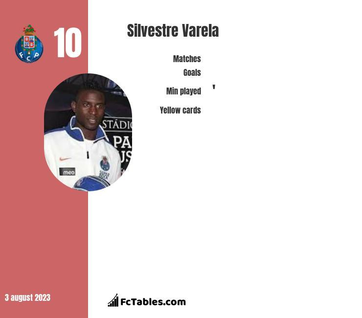 Silvestre Varela infographic