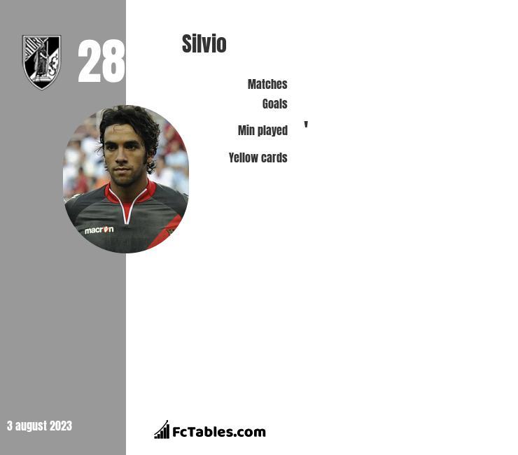 Silvio infographic