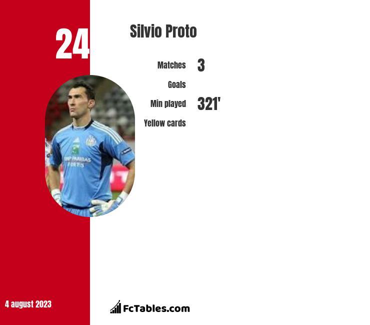 Silvio Proto infographic
