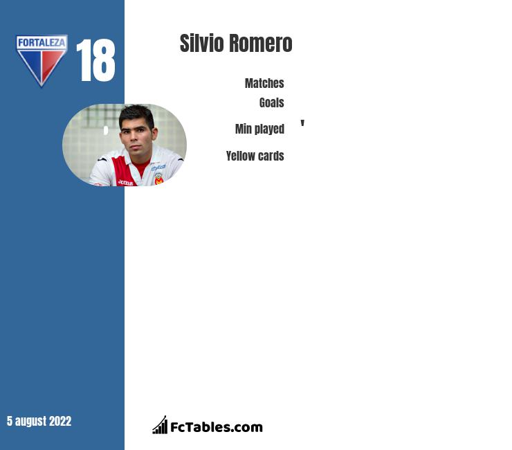 Silvio Romero infographic statistics for Independiente
