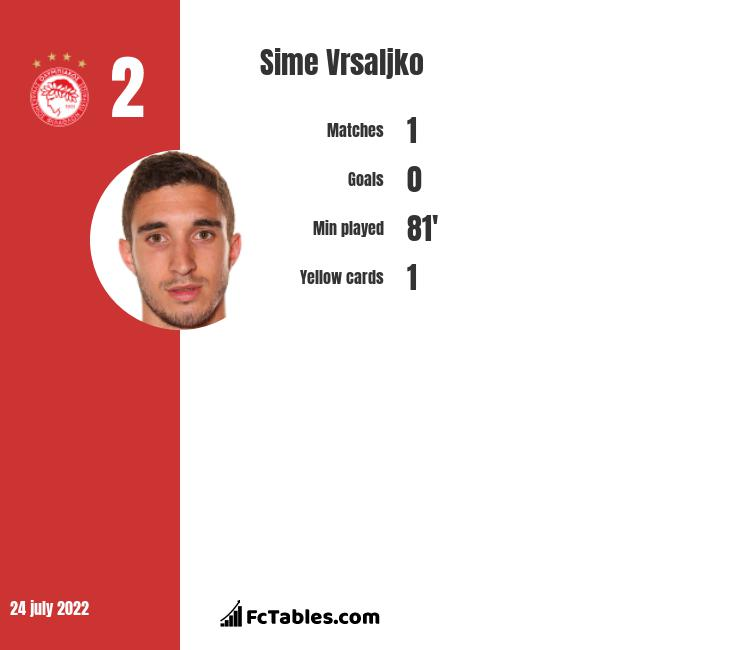 Sime Vrsaljko infographic statistics for Atletico Madrid
