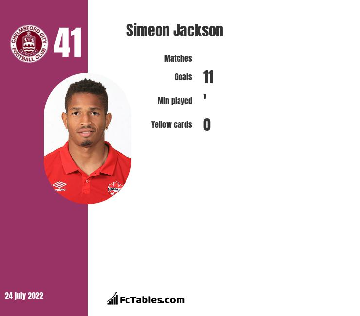 Simeon Jackson infographic statistics for Stevenage