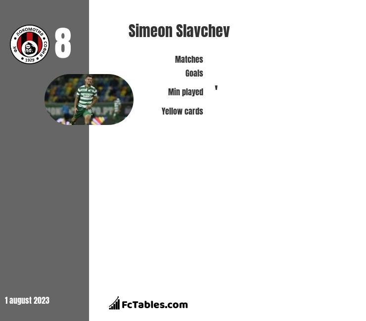 Simeon Slavchev infographic