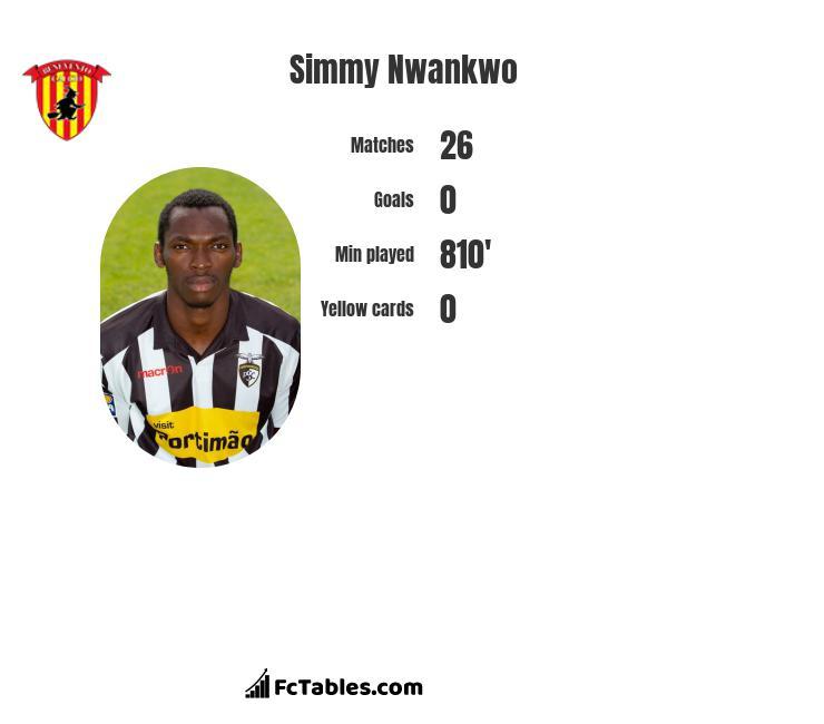 Simmy Nwankwo stats