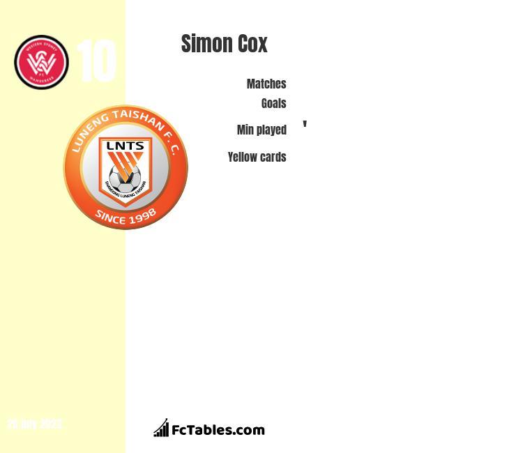 Simon Cox infographic