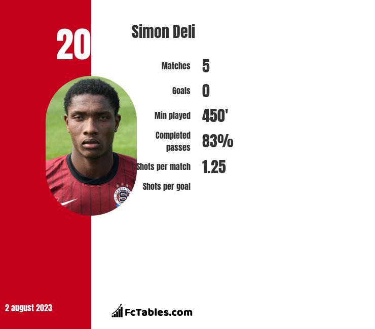 Simon Deli infographic