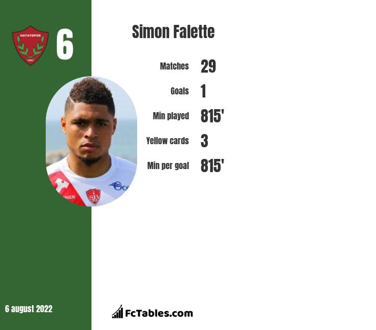 Simon Falette infographic statistics for Fenerbahce