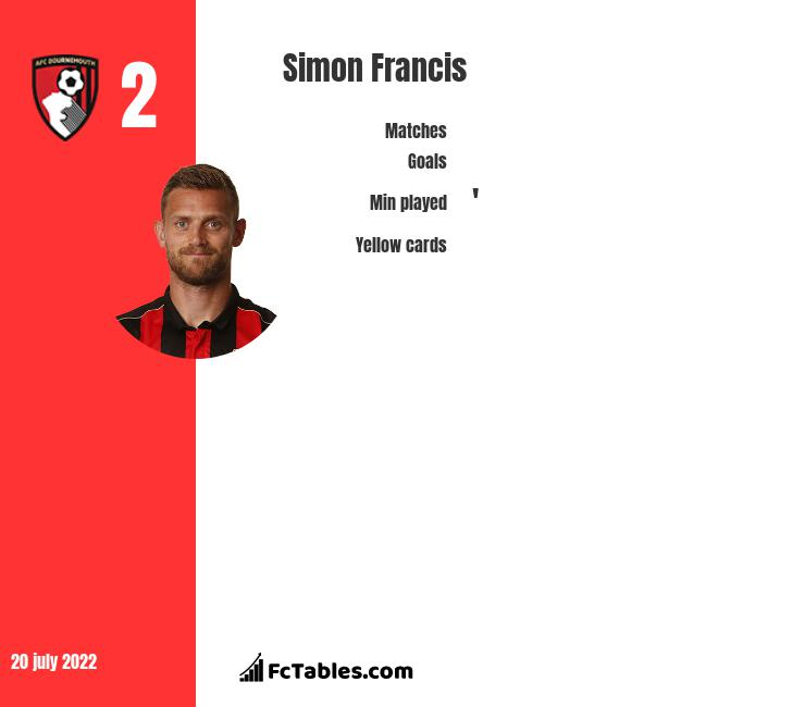 Simon Francis infographic statistics for Bournemouth