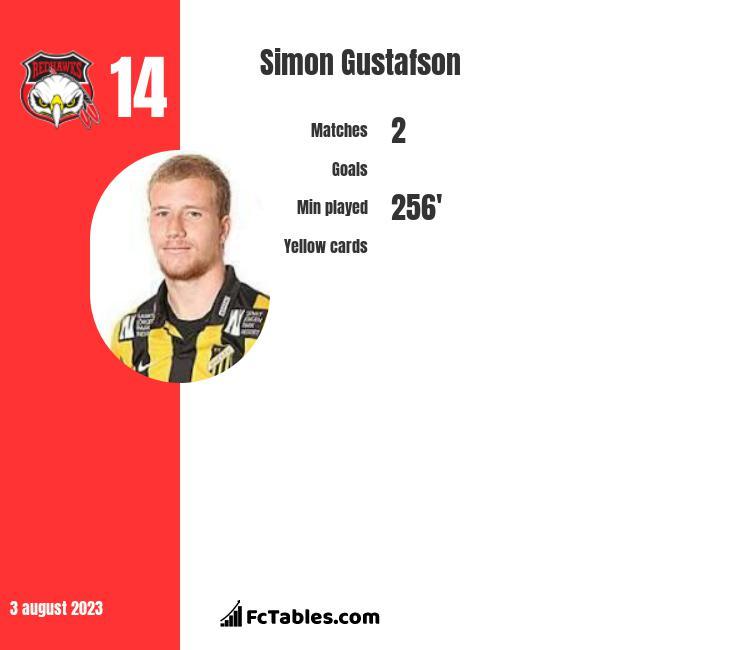 Simon Gustafson infographic