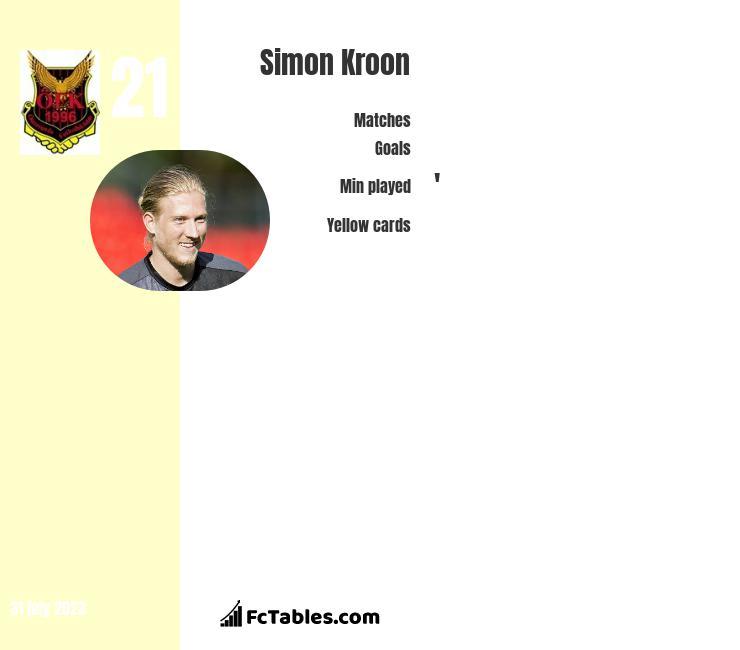 Simon Kroon infographic