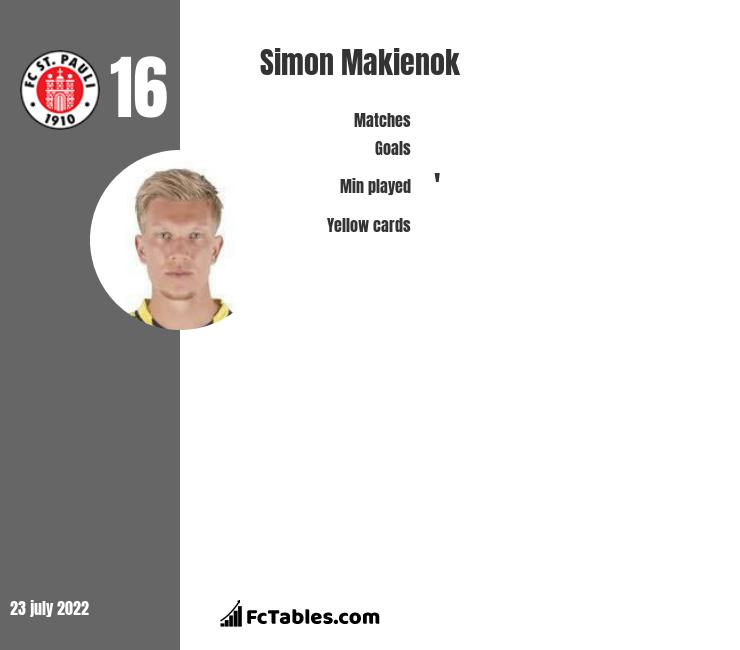 Simon Makienok infographic