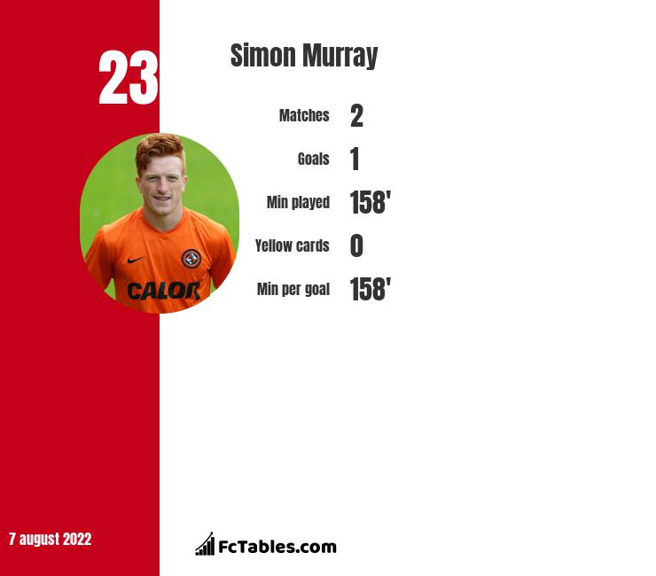 Simon Murray infographic