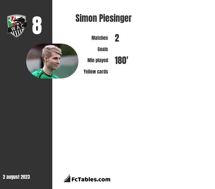 Simon Piesinger infographic