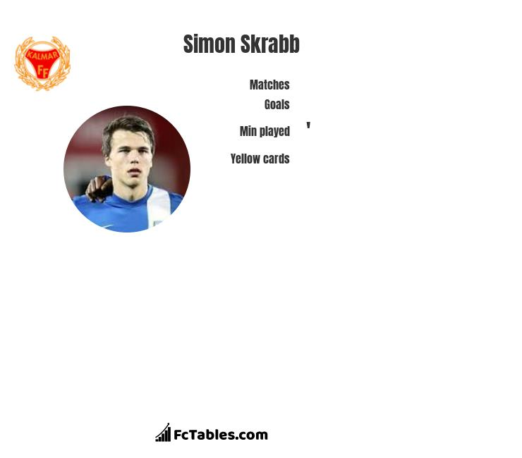 Simon Skrabb infographic statistics for IFK Norrkoeping