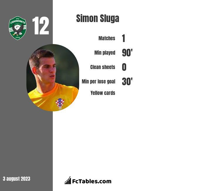 Simon Sluga infographic