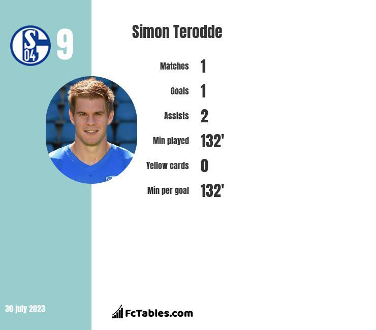 Simon Terodde infographic