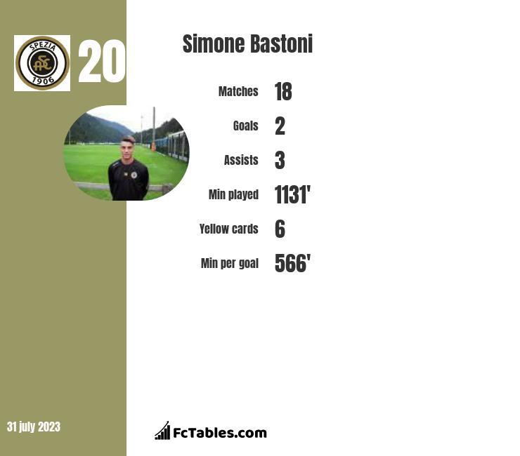 Simone Bastoni infographic