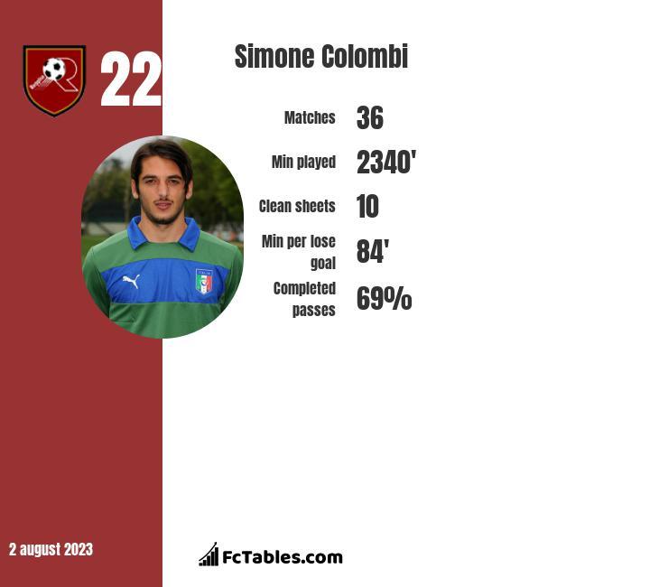 Simone Colombi infographic