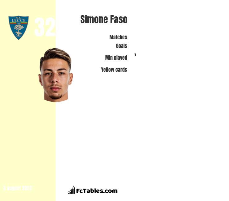 Simone Faso infographic