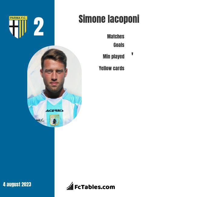 Simone Iacoponi infographic