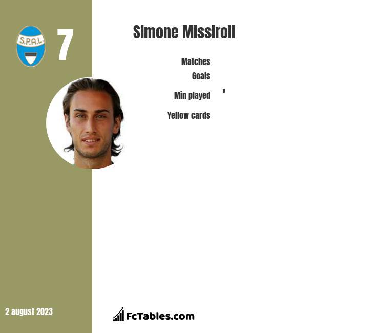 Simone Missiroli infographic