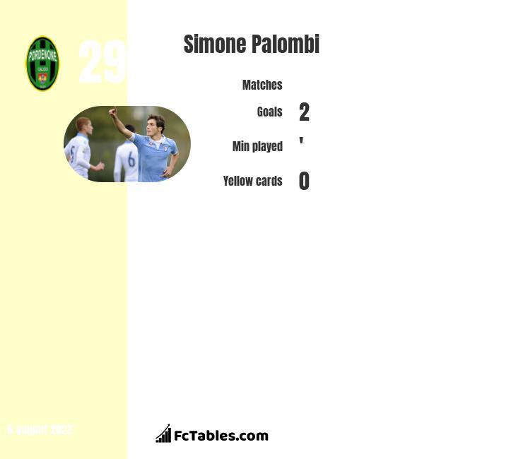Simone Palombi infographic