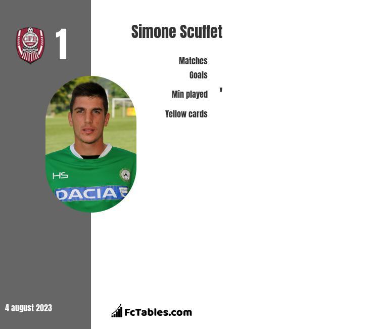 Simone Scuffet infographic