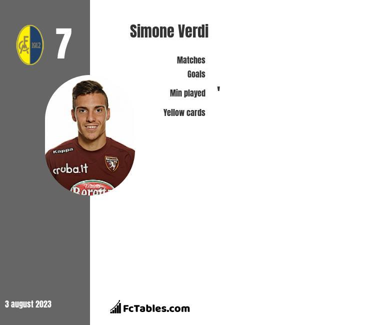 Simone Verdi infographic