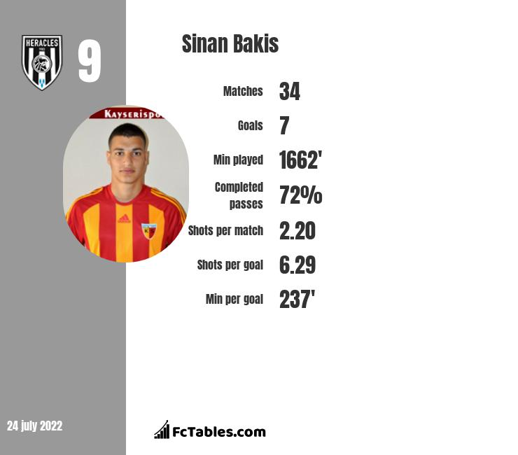 Sinan Bakis infographic statistics for Heracles