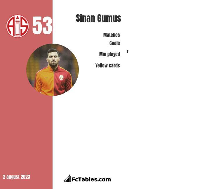 Sinan Gumus infographic
